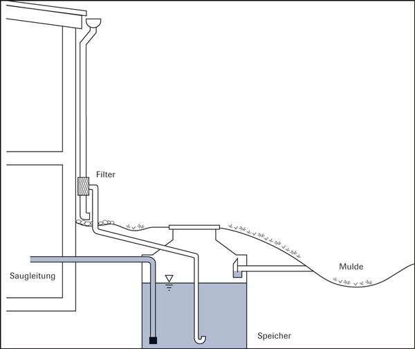 metall ionen auf der spur regenwassernutzung und versickerung von metalld chern. Black Bedroom Furniture Sets. Home Design Ideas