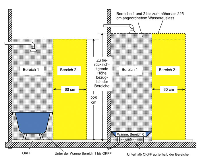 elektronische komponenten in bad und wc ikz de. Black Bedroom Furniture Sets. Home Design Ideas