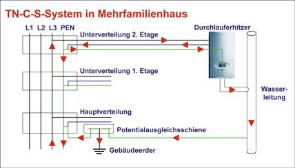 Strom auf m rohr kommt h ufig vor elektrische fehl und for Nc elektrotechnik