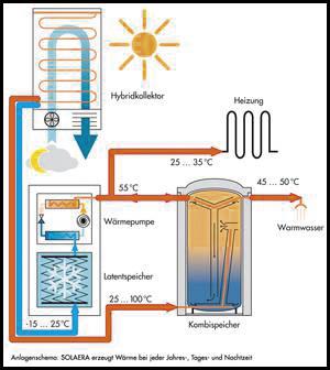 heizen mit eis solar eis speicher in kombination mit w rmepumpe zur nutzung regenerativer. Black Bedroom Furniture Sets. Home Design Ideas