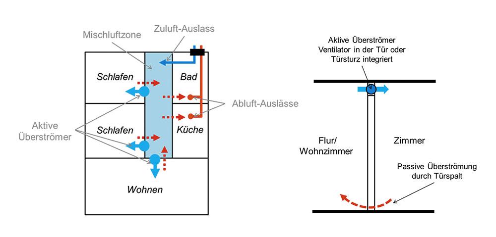 l ftungsanlage mit w rmer ckgewinnung kosten l ftungsanlage kosten und leistungsf higkeit. Black Bedroom Furniture Sets. Home Design Ideas