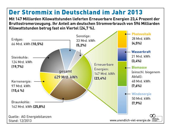 elproduktion i Tyskland 2013