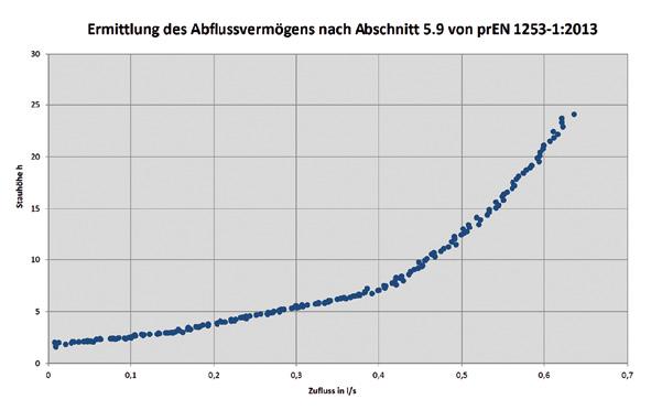 Wandablauf Dusche Kessel : Bodengleiche Duschen sicher planen Was gilt ...