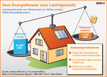 energieverbrauch pro m2 wohnfl che heizung luftw rmepumpe. Black Bedroom Furniture Sets. Home Design Ideas